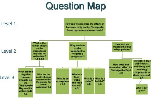 Ecosystems Watersheds PBL Unit Question Map Bellwood 4th Grade.jpg