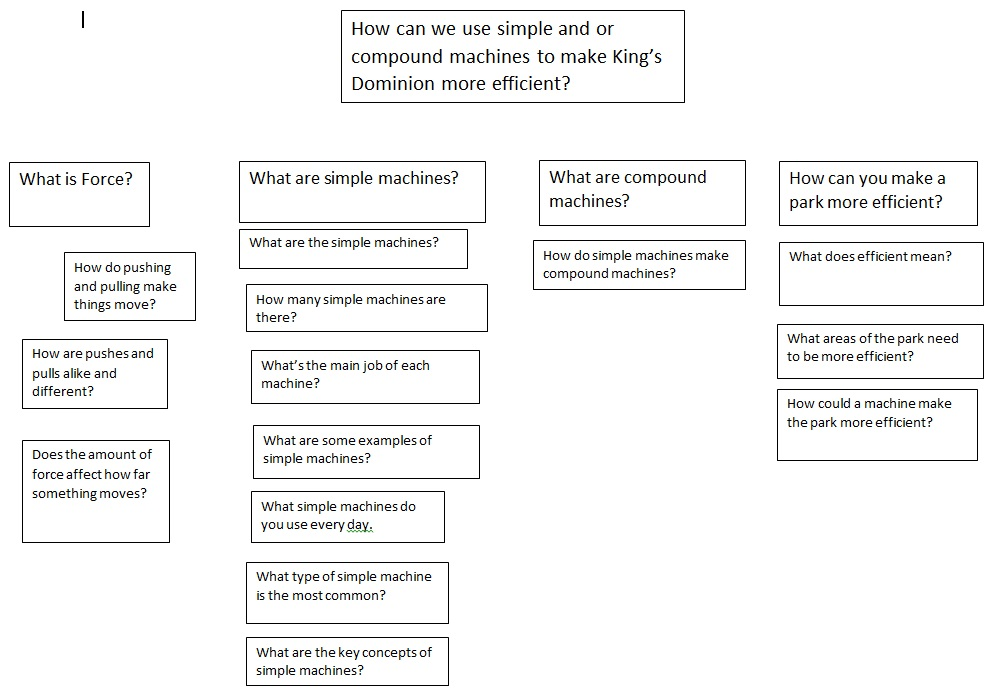 amusement_park_simplemachines_questionmap.jpg