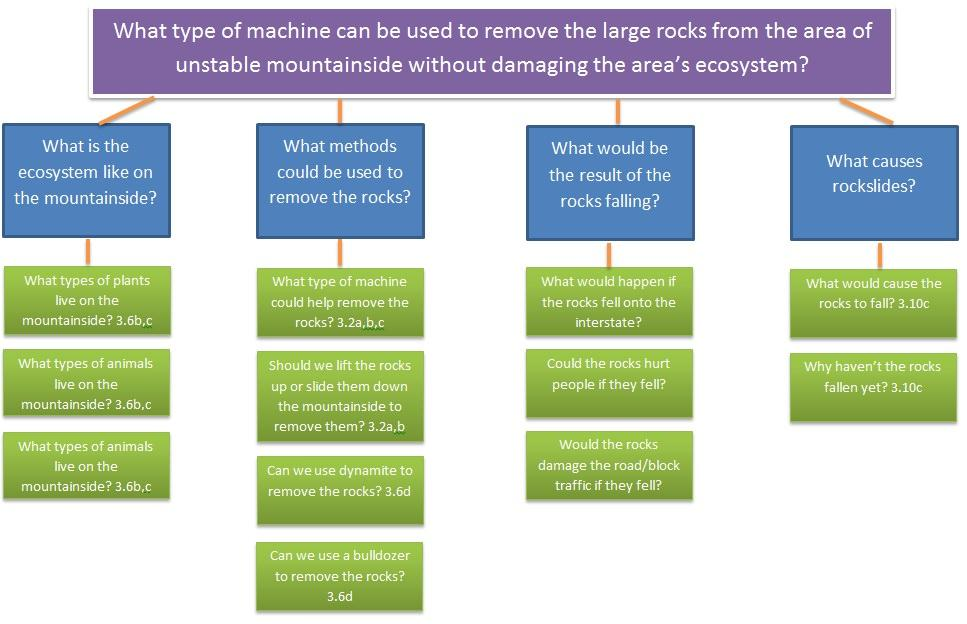 simple_machines_questionmap.jpg